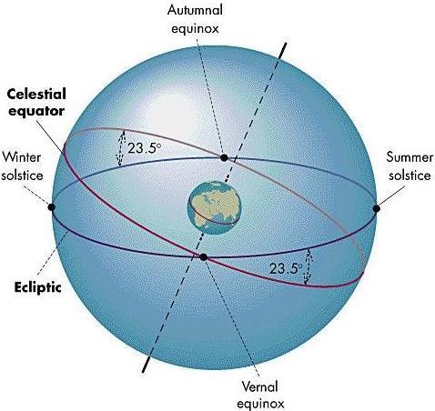 definition de solstice