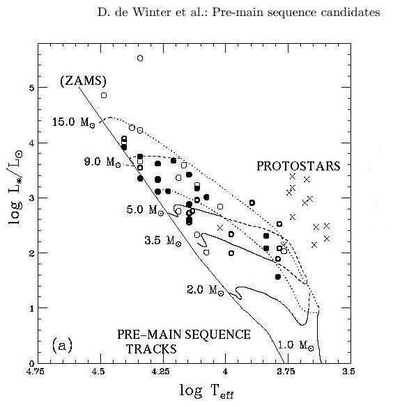 Lecture 8 page 6 star formation structure a real hr diagram of a young cluster ccuart Gallery
