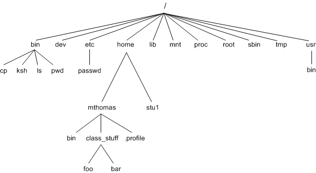 note that as unix implementaions and vendors vary, so will this file system  hierarchy  however, the organization of most file systems is similar